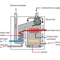 High efficiency boiler - myHOMEscience.com