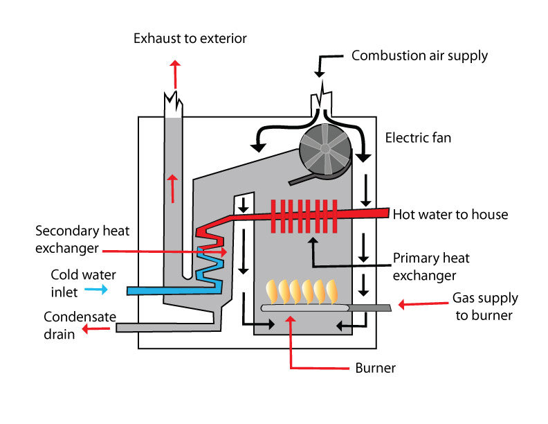 Diagram of high efficiency furnace choice image how to for Efficient hot water systems