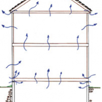 Air leakage in a home raises energy costs