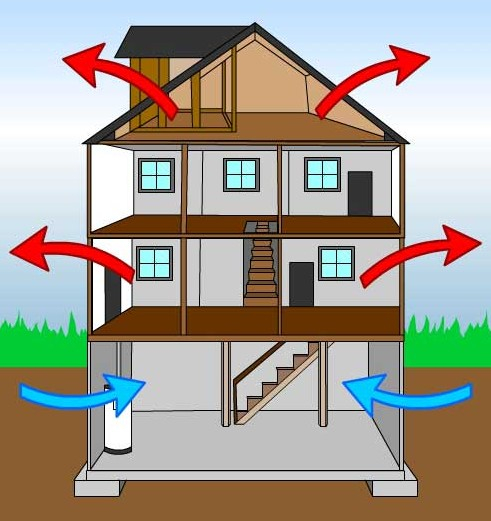 Understanding The Stack Effect My Home Science