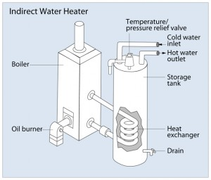 Indirect water heater