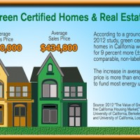 Green Homes in Real Estate