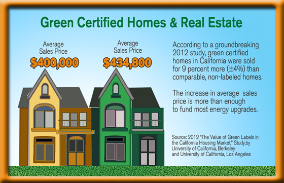Study Shows Surprising Value of Green Homes