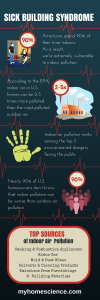 Sick Building Syndrome Infographic
