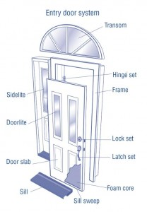 Choosing A New Entry Door Myhomescience