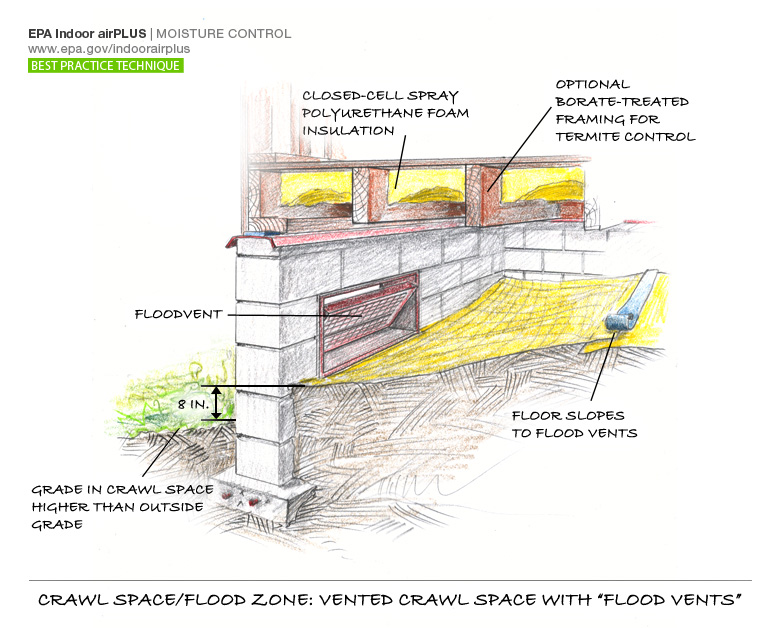 crawl spaces in flood zones